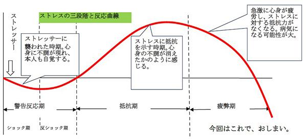ストレスの三段階と反応曲線