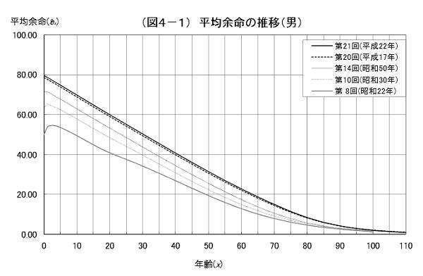 平均余命の推移(男)
