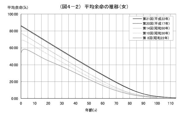 平均寿命の推移(女性)