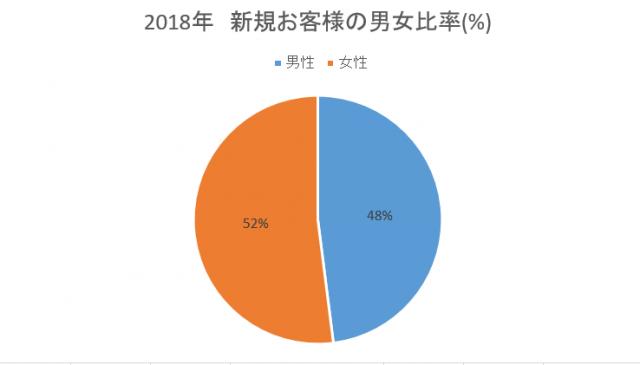 2018 新規お客様の男女比率(%)