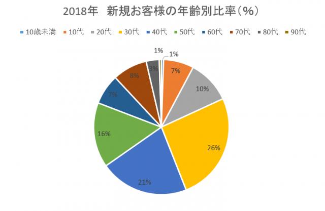 2018 新規お客様の年齢比率
